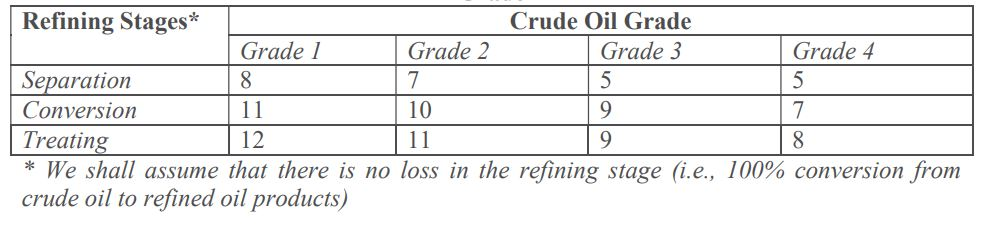 Net Profit of Refined Oil Products Sold at Each Refining Stage by Grade