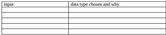 Describe the necessary user inputs to your program using the following table format