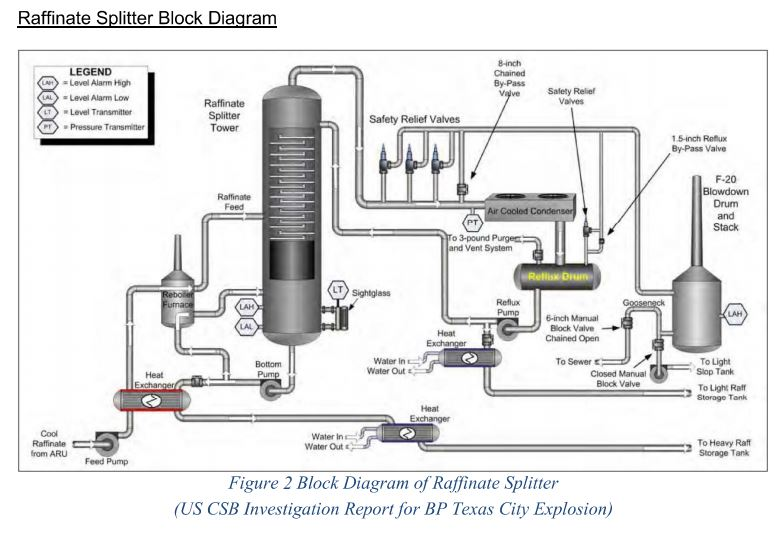 Raffinate Splitter Block Diagram